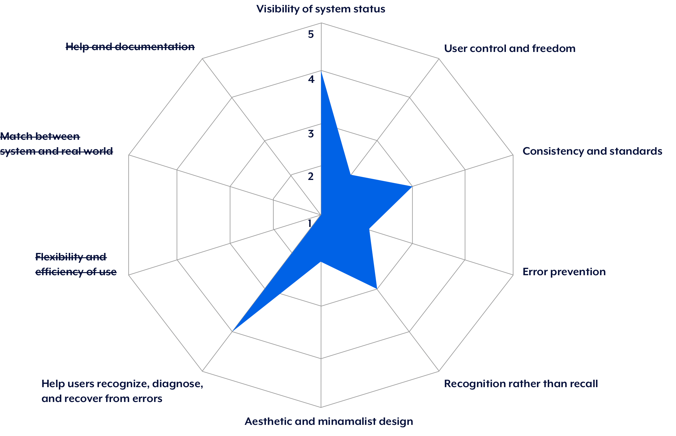 Heuristic Evaluation Score Summary